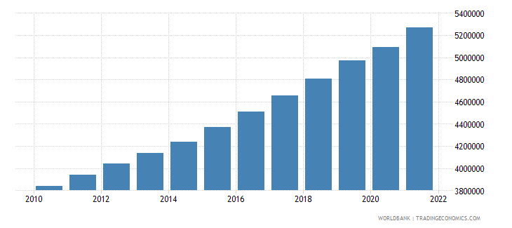 burundi labor force total wb data