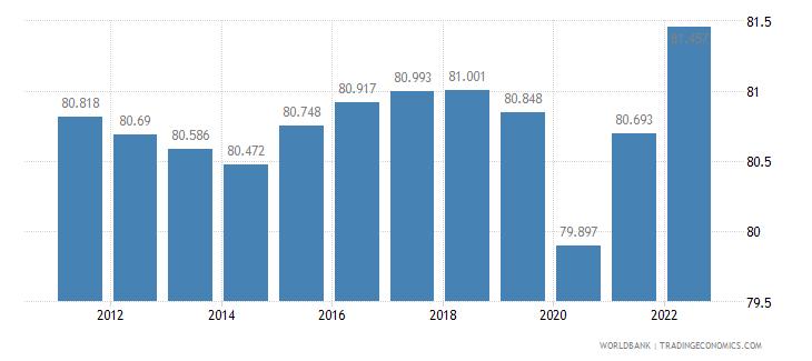 burundi labor participation rate female percent of female population ages 15 plus  wb data