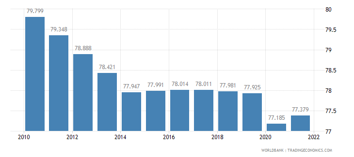 burundi labor participation rate male percent of male population ages 15 plus  wb data