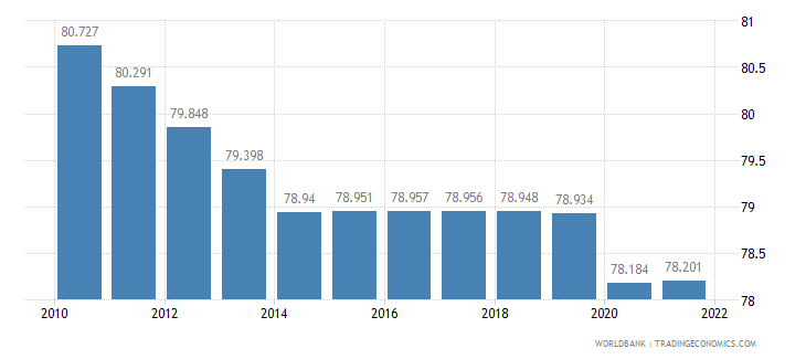 burundi labor participation rate total percent of total population ages 15 plus  wb data