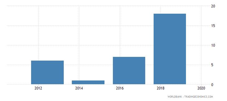 burundi lead time to export median case days wb data