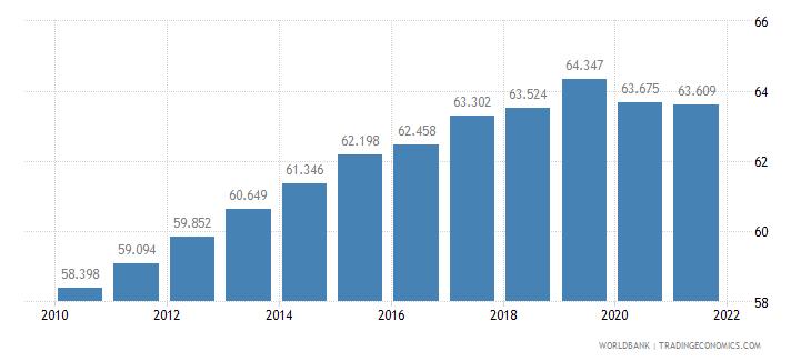 burundi life expectancy at birth female years wb data