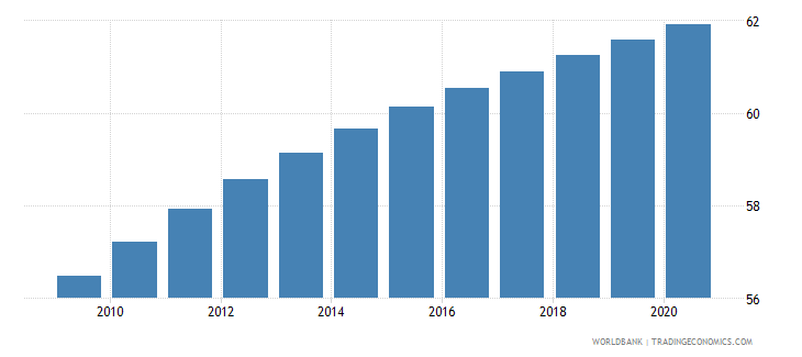 burundi life expectancy at birth total years wb data
