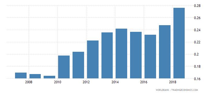 burundi life insurance premium volume to gdp percent wb data