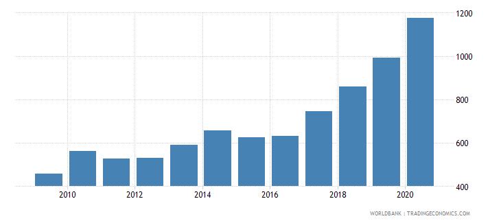 burundi liquid liabilities in millions usd 2000 constant wb data