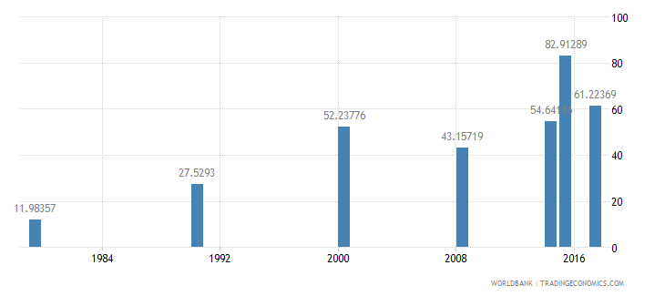 burundi literacy rate adult female percent of females ages 15 and above wb data