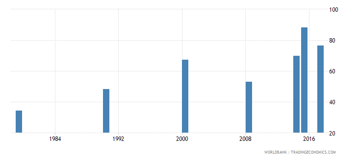 burundi literacy rate adult male percent of males ages 15 and above wb data