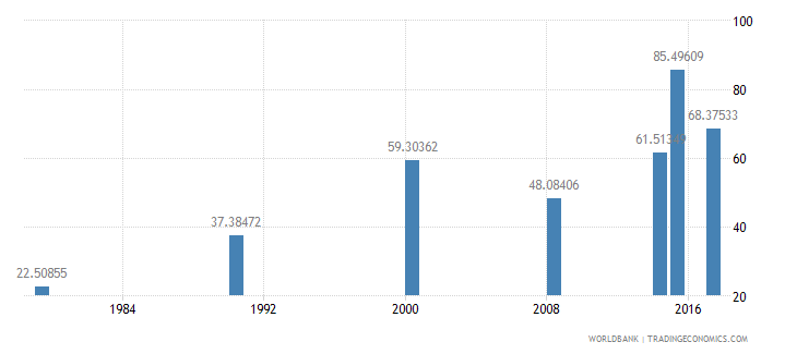 burundi literacy rate adult total percent of people ages 15 and above wb data