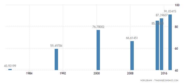 burundi literacy rate youth male percent of males ages 15 24 wb data
