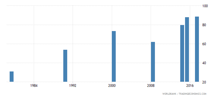 burundi literacy rate youth total percent of people ages 15 24 wb data