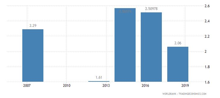 burundi logistics performance index overall 1 low to 5 high wb data