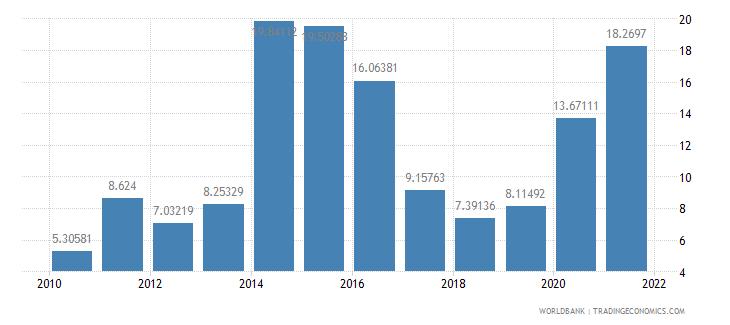 burundi manufactures exports percent of merchandise exports wb data