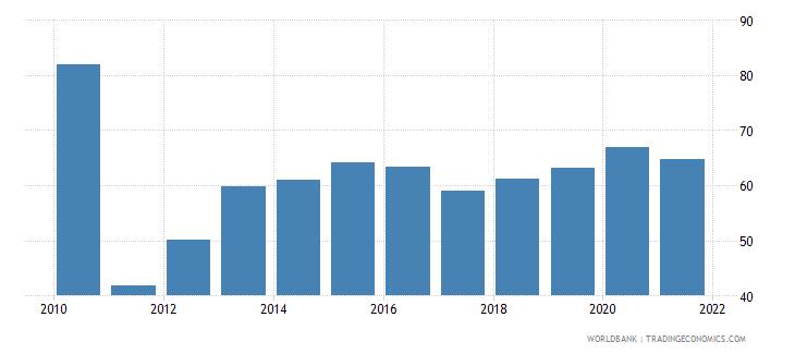 burundi manufactures imports percent of merchandise imports wb data