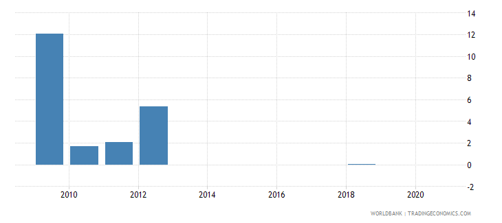 burundi merchandise exports by the reporting economy residual percent of total merchandise exports wb data