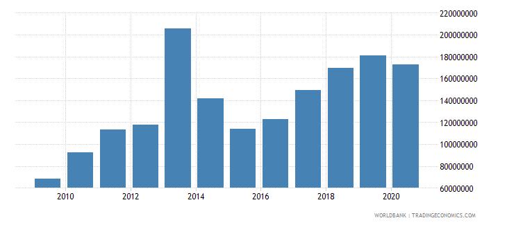 burundi merchandise exports by the reporting economy us dollar wb data