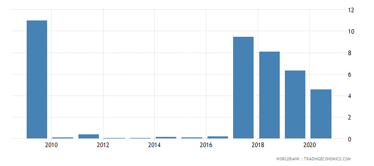 burundi merchandise exports to developing economies in south asia percent of total merchandise exports wb data