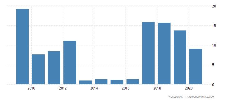 burundi merchandise exports to developing economies outside region percent of total merchandise exports wb data