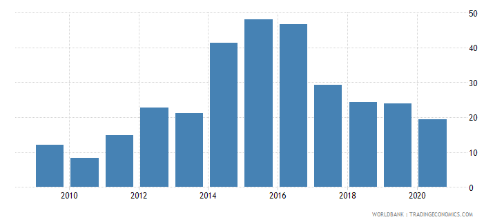 burundi merchandise exports to developing economies within region percent of total merchandise exports wb data