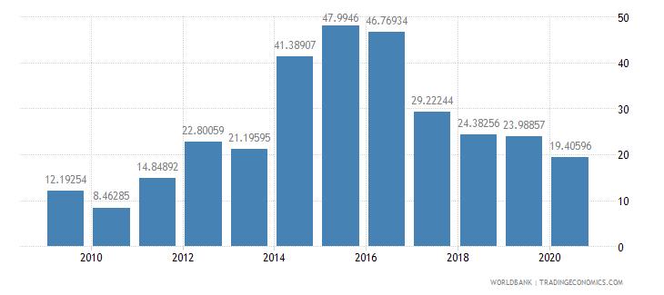 burundi merchandise exports to developing economies within region percent of total merchandise exports wb data