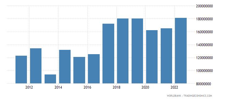 burundi merchandise exports us dollar wb data