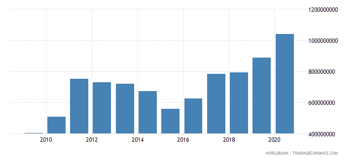 burundi merchandise imports by the reporting economy us dollar wb data
