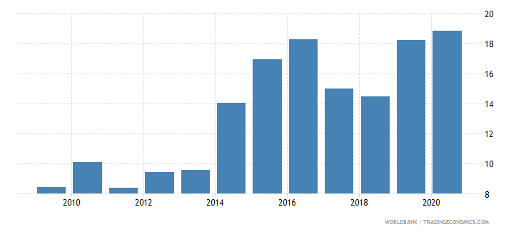 burundi merchandise imports from developing economies in east asia  pacific percent of total merchandise imports wb data