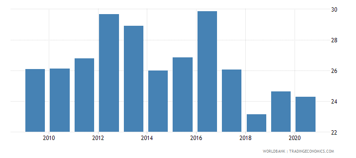 burundi merchandise imports from developing economies in sub saharan africa percent of total merchandise imports wb data