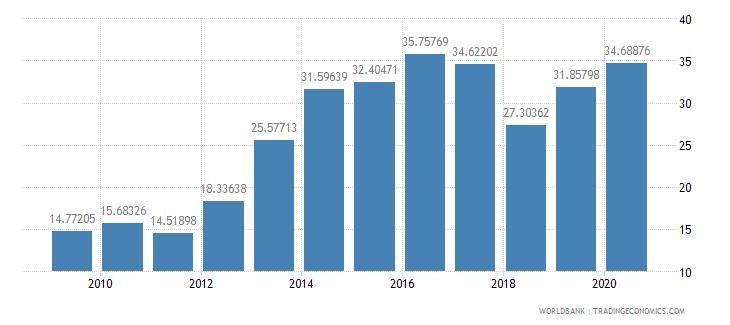 burundi merchandise imports from developing economies outside region percent of total merchandise imports wb data