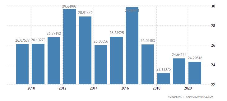 burundi merchandise imports from developing economies within region percent of total merchandise imports wb data