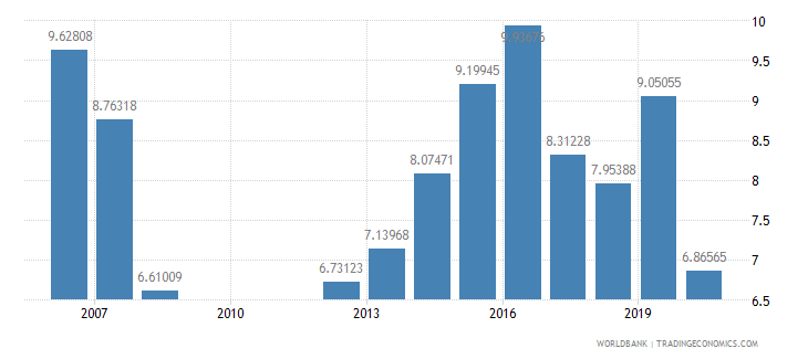 burundi military expenditure percent of central government expenditure wb data