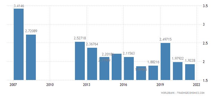 burundi military expenditure percent of gdp wb data