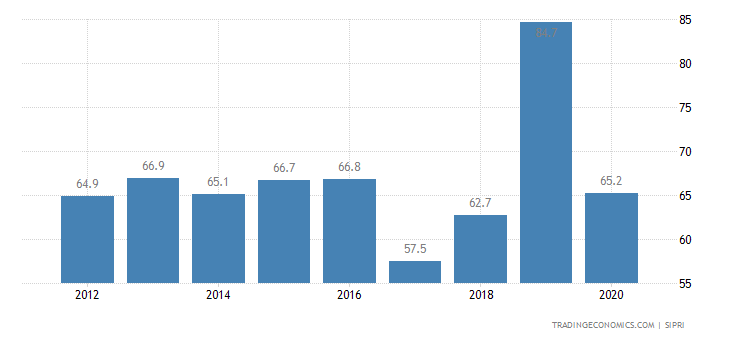 Burundi Military Expenditure