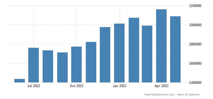 Burundi Money Supply M1