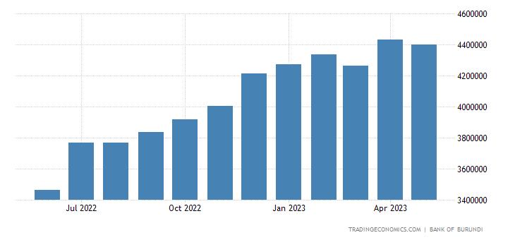 Burundi Money Supply M2