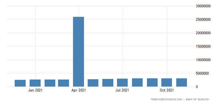 Burundi Money Supply M2
