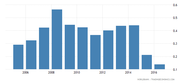 burundi months import cover of foreign reserves wb data