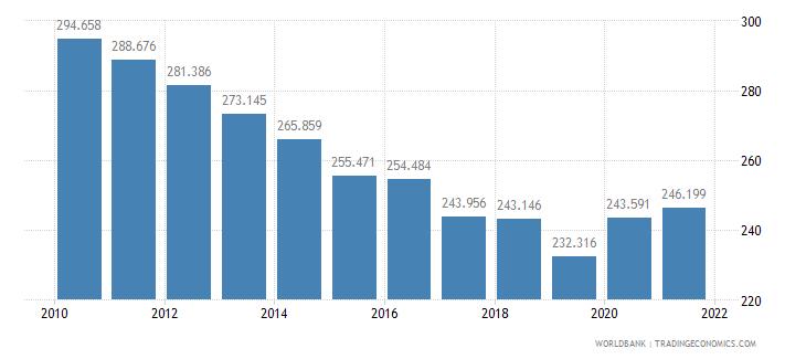 burundi mortality rate adult female per 1 000 female adults wb data