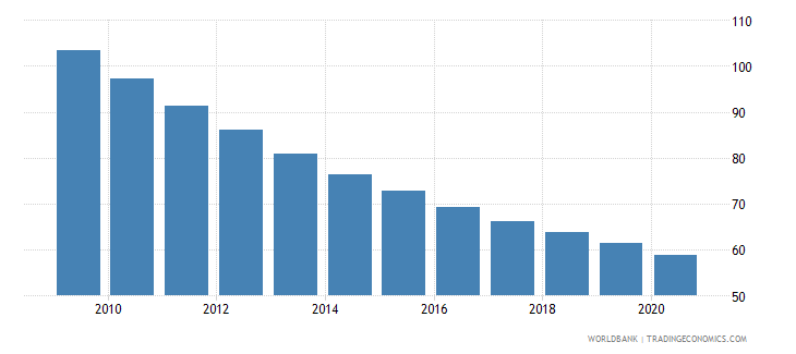 burundi mortality rate under 5 male per 1000 wb data