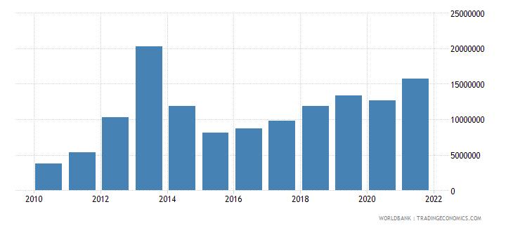 burundi multilateral debt service tds us dollar wb data