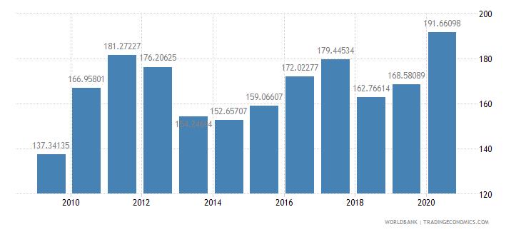 burundi net barter terms of trade index 2000  100 wb data