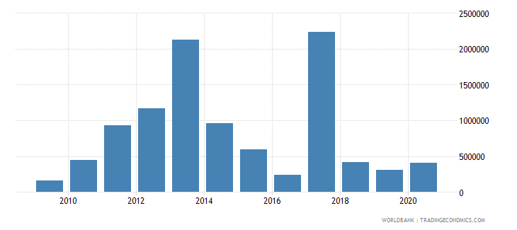 burundi net bilateral aid flows from dac donors australia us dollar wb data