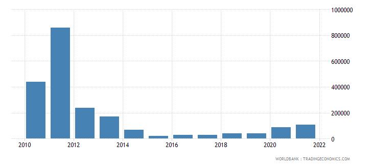 burundi net bilateral aid flows from dac donors austria us dollar wb data