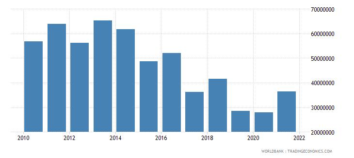 burundi net bilateral aid flows from dac donors belgium us dollar wb data