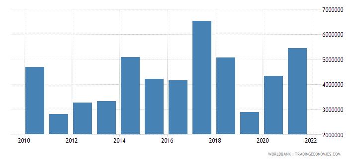 burundi net bilateral aid flows from dac donors canada us dollar wb data