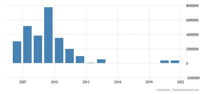 burundi net bilateral aid flows from dac donors denmark us dollar wb data