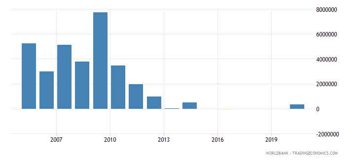 burundi net bilateral aid flows from dac donors denmark us dollar wb data