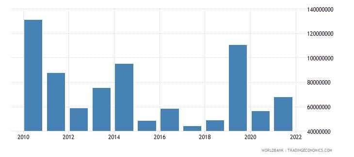 burundi net bilateral aid flows from dac donors european commission us dollar wb data