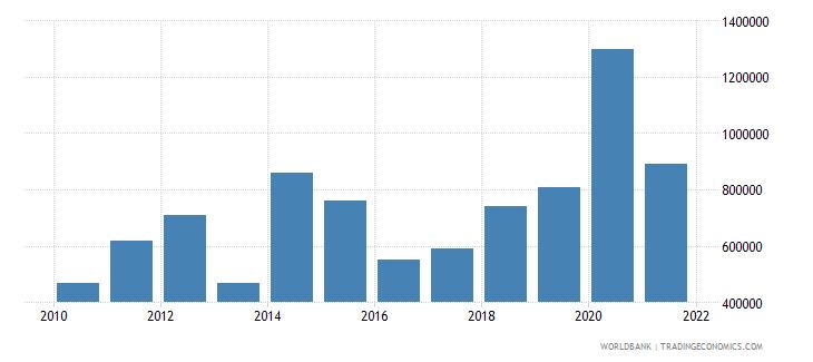 burundi net bilateral aid flows from dac donors finland us dollar wb data