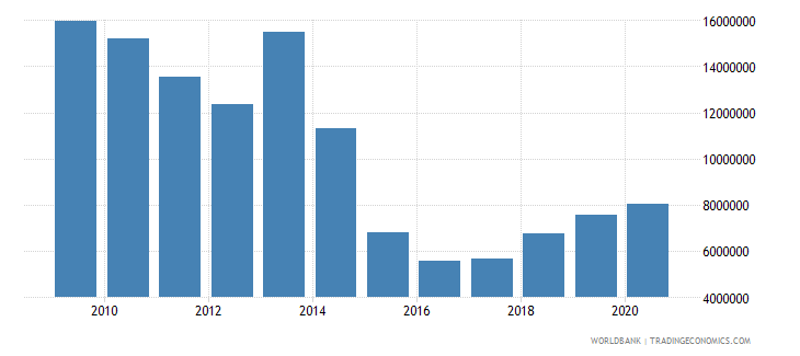 burundi net bilateral aid flows from dac donors france us dollar wb data