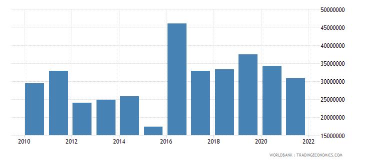 burundi net bilateral aid flows from dac donors germany us dollar wb data